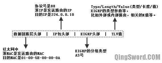 Cisco-CCNA-EIGRP-1