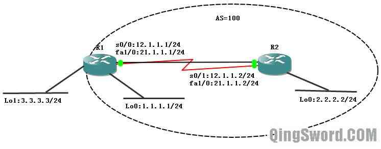 Cisco-CCNA-EIGRP-2