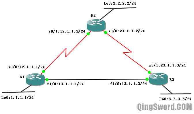 Cisco-CCNA-EIGRP-6