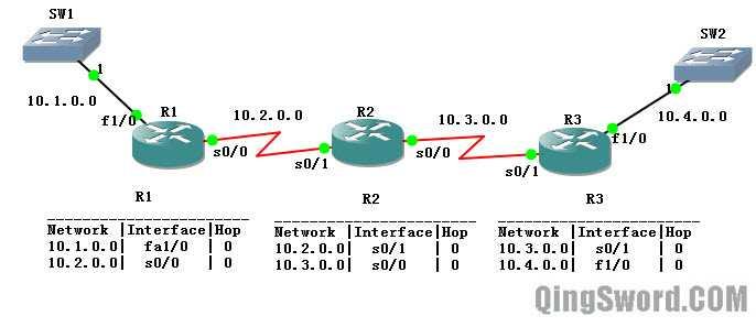 Cisco-CCNA-RIPv1-1
