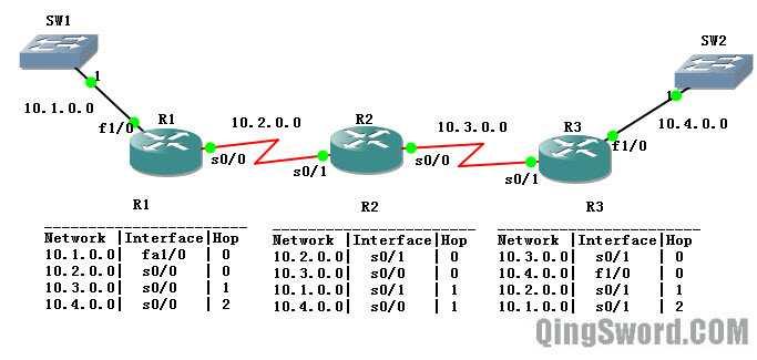 Cisco-CCNA-RIPv1-2