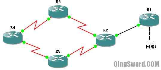 Cisco-CCNA-RIPv1-3