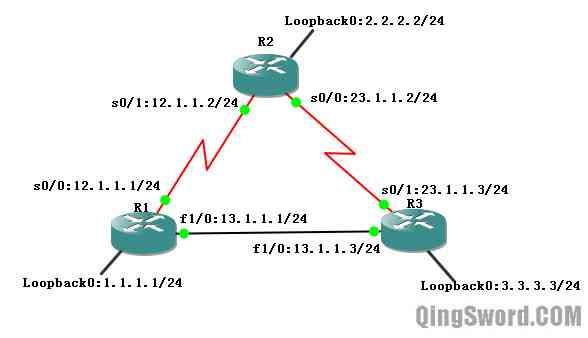 Cisco-CCNA-RIPv1-4
