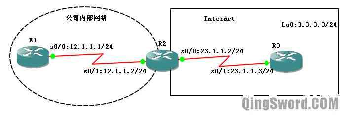 Cisco-CCNA-RIPv1-6