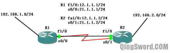 Cisco-CCNA-RIPv1-7