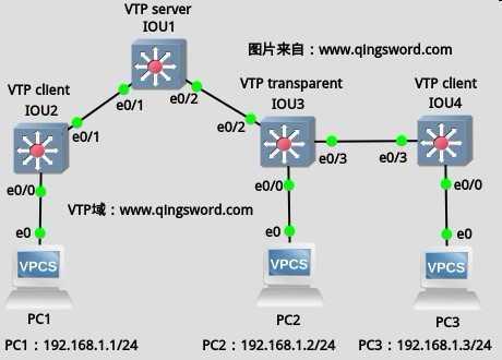 Cisco-CCNA-VTP-1