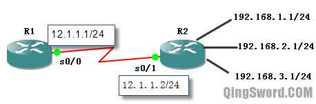 Cisco-CCNA-static-routing-4
