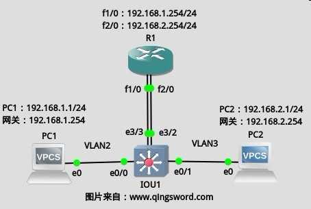 Cisco-CCNA-vlan-7