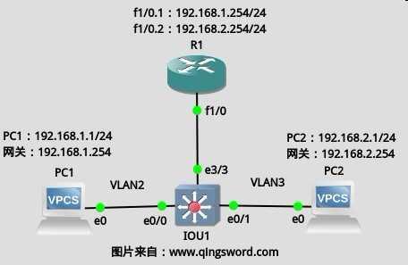 Cisco-CCNA-vlan-8